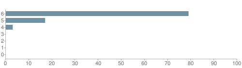 Chart?cht=bhs&chs=500x140&chbh=10&chco=6f92a3&chxt=x,y&chd=t:79,17,3,0,0,0,0&chm=t+79%,333333,0,0,10|t+17%,333333,0,1,10|t+3%,333333,0,2,10|t+0%,333333,0,3,10|t+0%,333333,0,4,10|t+0%,333333,0,5,10|t+0%,333333,0,6,10&chxl=1:|other|indian|hawaiian|asian|hispanic|black|white